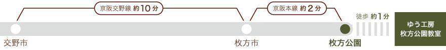 京阪交野線、交野市から枚方市まで10分、京阪本線、枚方市から枚方公園まで2分。枚方公園から徒歩1分。