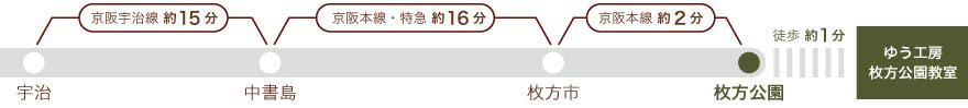 京阪宇治線、宇治から中書島まで15分。中書島から枚方市まで京阪本線特急16分、枚方市から枚方公園まで京阪本線2分。枚方公園から徒歩1分。
