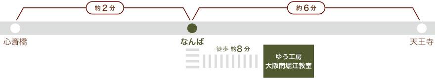 大阪メトロ・御堂筋線、心斎橋からなんば駅まで2分。天王寺からなんばまで6分。なんば駅から徒歩6分。
