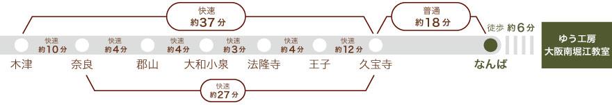 大和路線、木津から久宝寺まで快速37分。木津から奈良まで10分、奈良から郡山まで4分、郡山から大和小泉まで4分、大和小泉から法隆寺まで3分、法隆寺から王子まで4分、王子から久宝寺まで12分、久宝寺からなんば駅まで18分。なんば駅から徒歩6分。