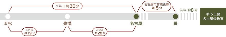 東海道新幹線、浜松から名古屋まで30分。浜松から豊橋まで19分。豊橋から名古屋まで28分。名古屋より名古屋市営東山線5分、栄まで。栄から徒歩8分。