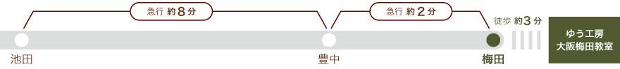 阪急宝塚線、池田より豊中まで急行8分、豊中より梅田まで急行2分。梅田から徒歩3分。