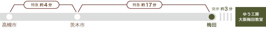 阪急京都線、高槻市より茨木市まで特急4分、茨木市より梅田まで特急17分。梅田から徒歩3分。