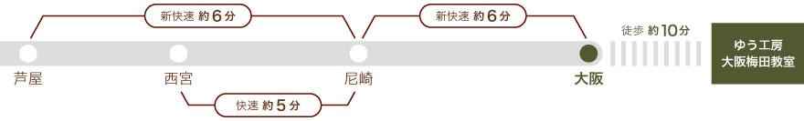 JR神戸線、芦屋より尼崎まで新快速6分、西宮から尼崎まで快速5分、尼崎より大阪まで新快速6分。大阪から徒歩10分。