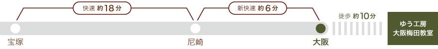 JR宝塚線、宝塚より尼崎まで快速18分、尼崎より大阪まで新快速6分。大阪から徒歩10分。